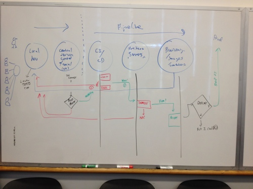 Generally Accepted Continuous Integration and Delivery Pipeline