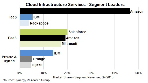AWS Dying! Rackspace Pulls Out Of Cloud! News At 11! | the